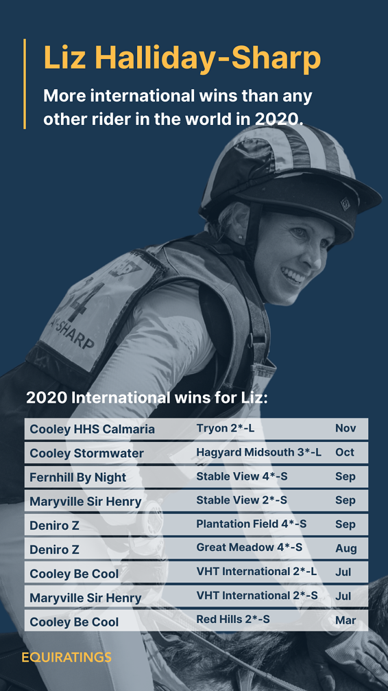 EquiRatings Eventing Most International Wins in 2020 Liz Halliday-Sharp  - Win List