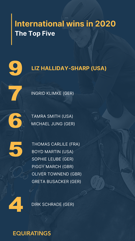 EquiRatings Eventing Most International Wins in 2020 Liz Halliday-Sharp - Top 5 in 2020