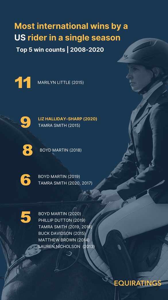 EquiRatings Eventing Most International Wins in 2020 Liz Halliday-Sharp - Top 5 from United States
