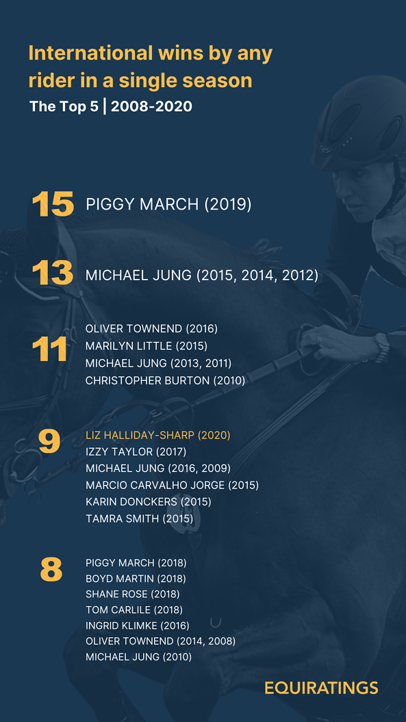 EquiRatings Eventing Most International Wins in 2020 Liz Halliday-Sharp - Top 5 from any nation