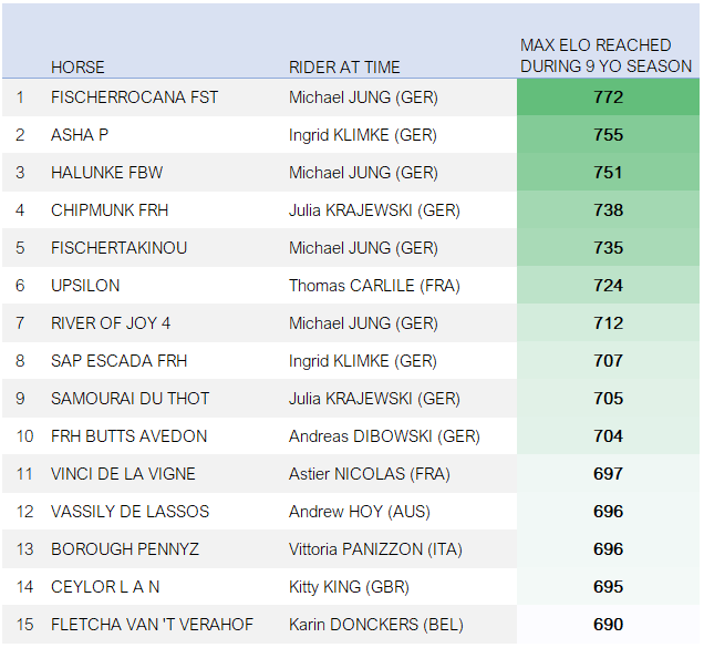 Top Ten Nine Year Old Event Horses Based on the EquiRatings Eventing Elo