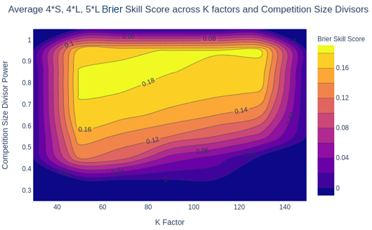 EquiRatings Eventing Elo Rating Brier Skill Score K Factors Competition Size