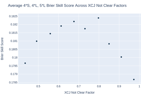 EquiRatings Eventing Elo Rating Brier Skill Score XCJ Not Clear Factors