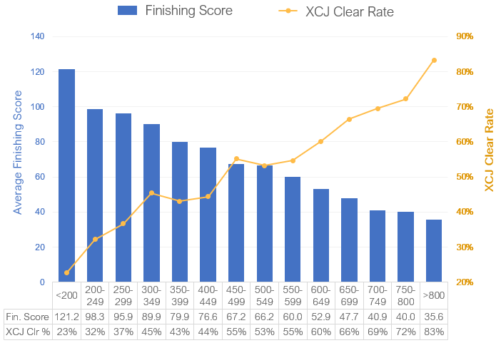 Finishing Score and Finishing Score and XCJ Clear Rate by Elo Group - EquiRatings Eventing Elo - Graph