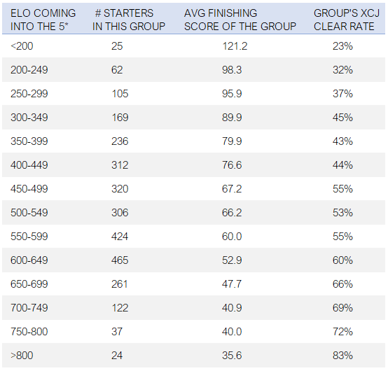 Finishing Score and Finishing Score and XCJ Clear Rate by Elo Group - EquiRatings Eventing Elo - Table