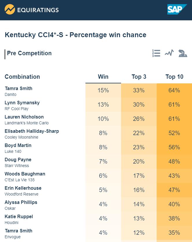 Kentucky 4 Star Prediction Centre