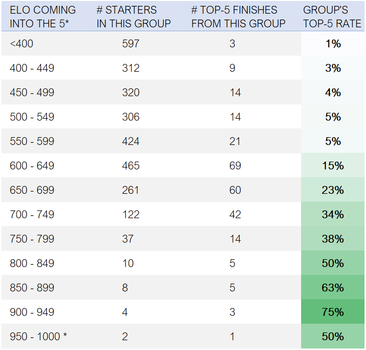 Top 5 rates at five stars by Elo - EquiRatings Eventing Elo - Table