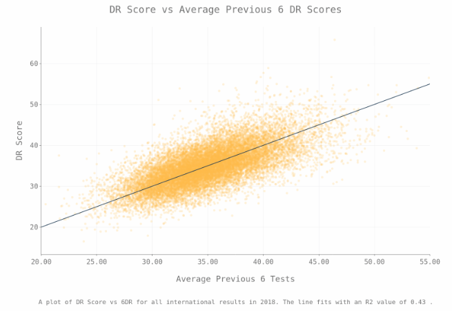 6RA Dressage Score Graph