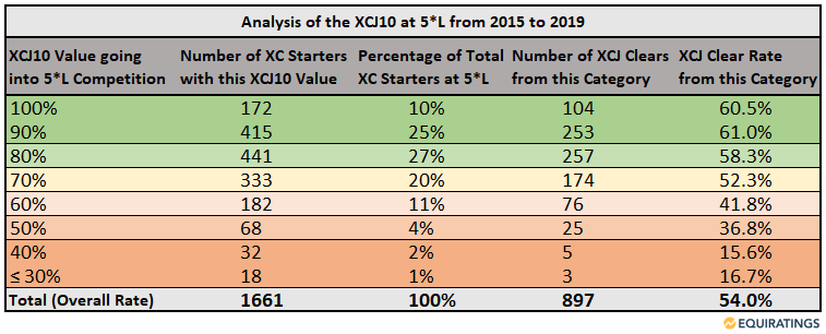 Clear rates at the five-star level of eventing based on the EquiRatings Simple Metric of XCJ10