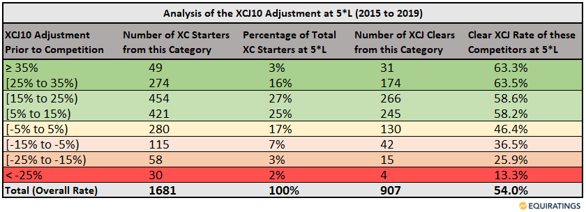 Clear rates at the five-star level of eventing based on the EquiRatings Simple Metric of XCJ10 Adjustment